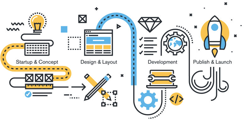 Website Design Process